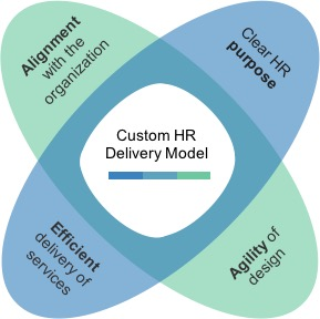 Hr Delivery Models Of The Future Kelowna Human Resources