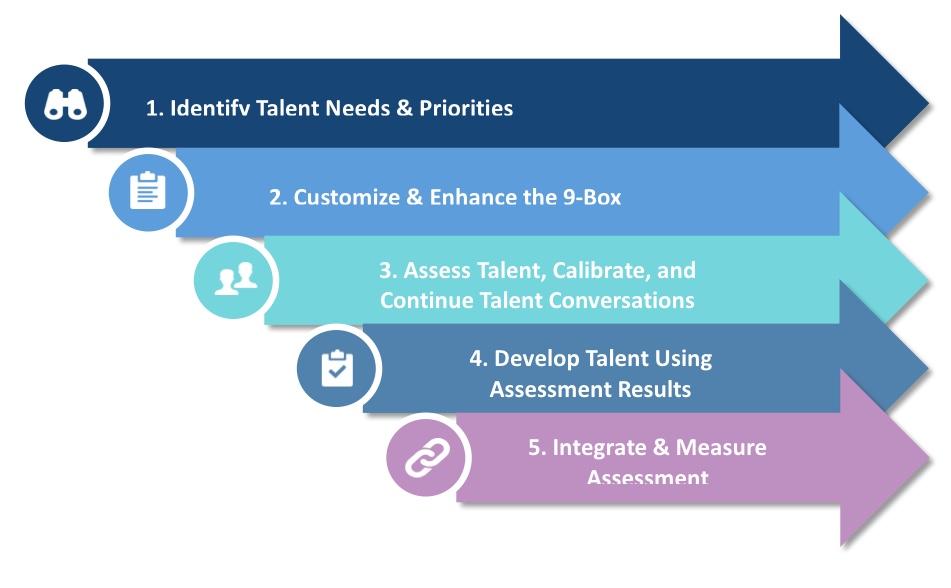 transform the 9 box talent assessment kelowna human